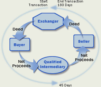 exchanges diagram